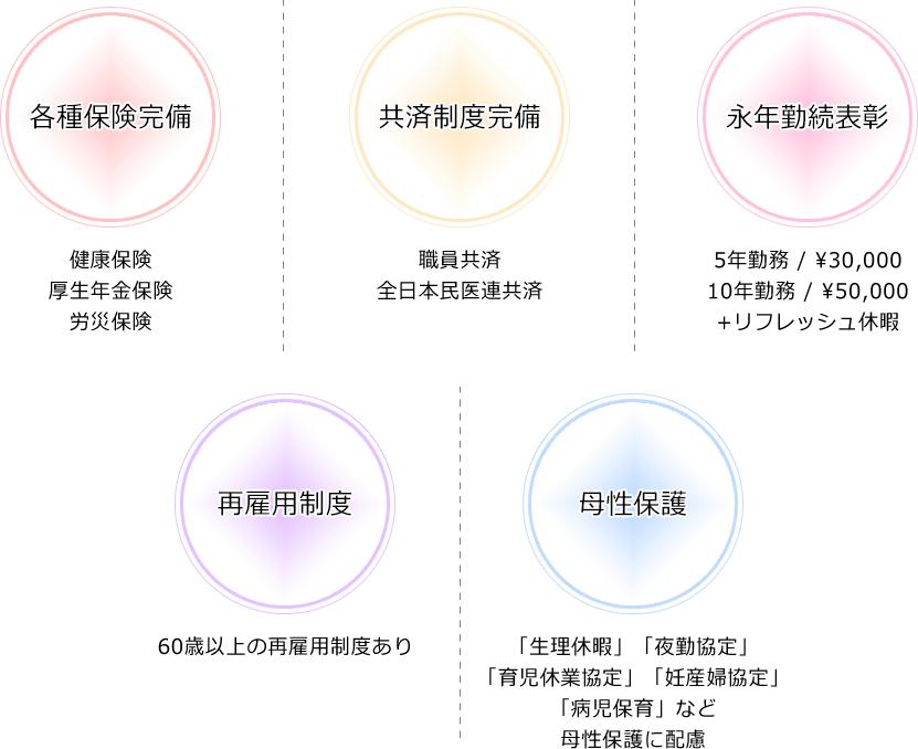 福利厚生詳細
